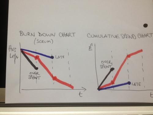 SCRUM burn down chart question